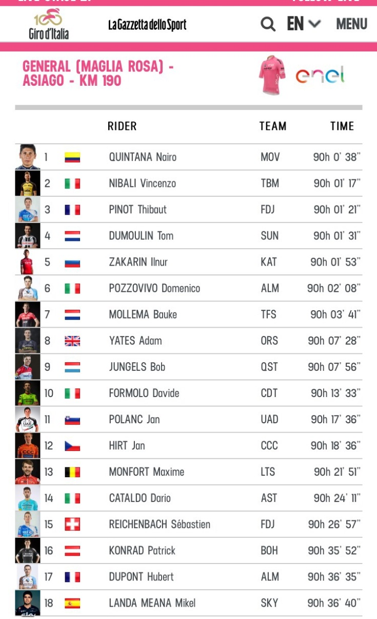 Giro d'Italia 2017 ranking after stage 20 #Giro100